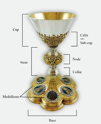 Components of a Chalice